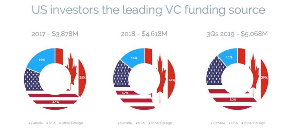 Canadian VC disbursements to set record – Q3 2019 VC report