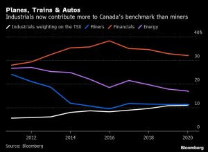 Planes, Trains, Autos Eclipse Miners in Fabric of Canada Market