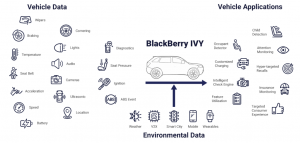 AWS and BlackBerry QNX join forces to accelerate auto innovation with BlackBerry IVY, a new intelligent vehicle data platform
